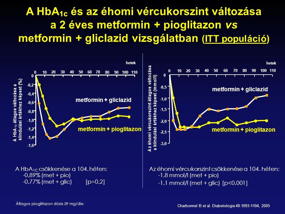 A HbA 1c és az éhomi vércukorszint változása a 2 éves metformin + pioglitazon vs metformin + gliclazid vizsgálatban (ITT populáció) Charbonnel B et al