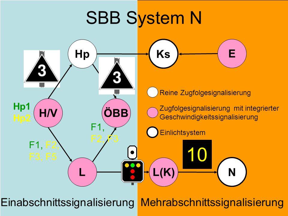 Einabschnittssignalisierung Mehrabschnittssignalisierung H/V Hp L ÖBB L(K) N Ks E Reine Zugfolgesignalisierung Zugfolgesignalisierung mit integrierter