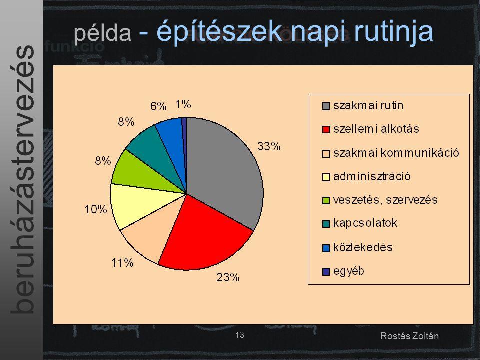 beruházástervezés 13 Rostás Zoltán példa - építészek napi rutinja