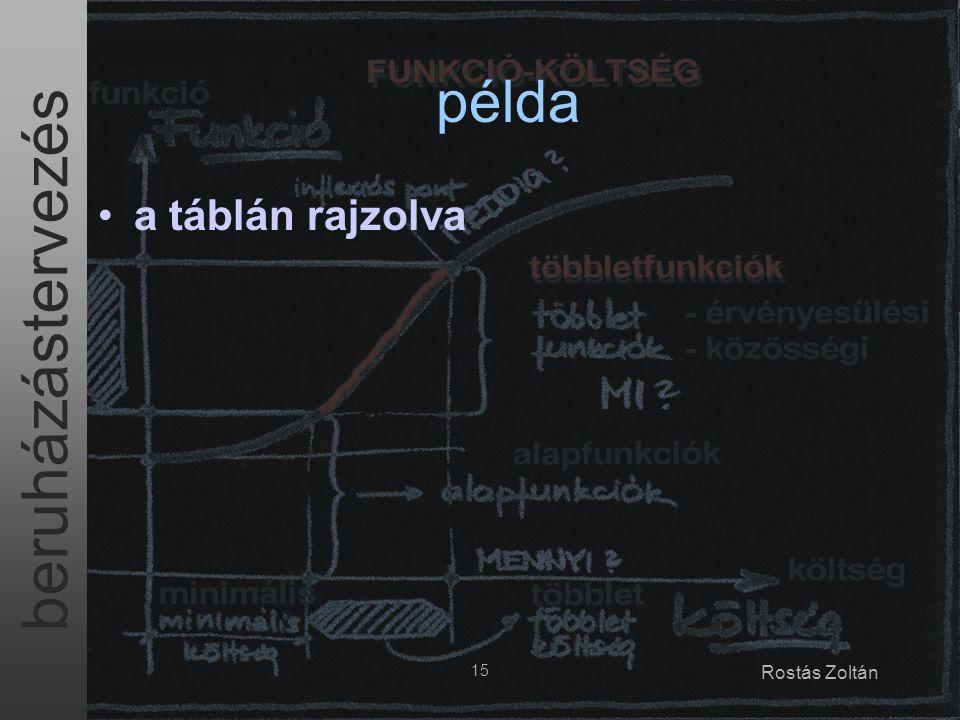 beruházástervezés 15 Rostás Zoltán példa a táblán rajzolva