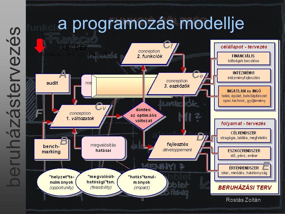 beruházástervezés 8 Rostás Zoltán a programozás modellje