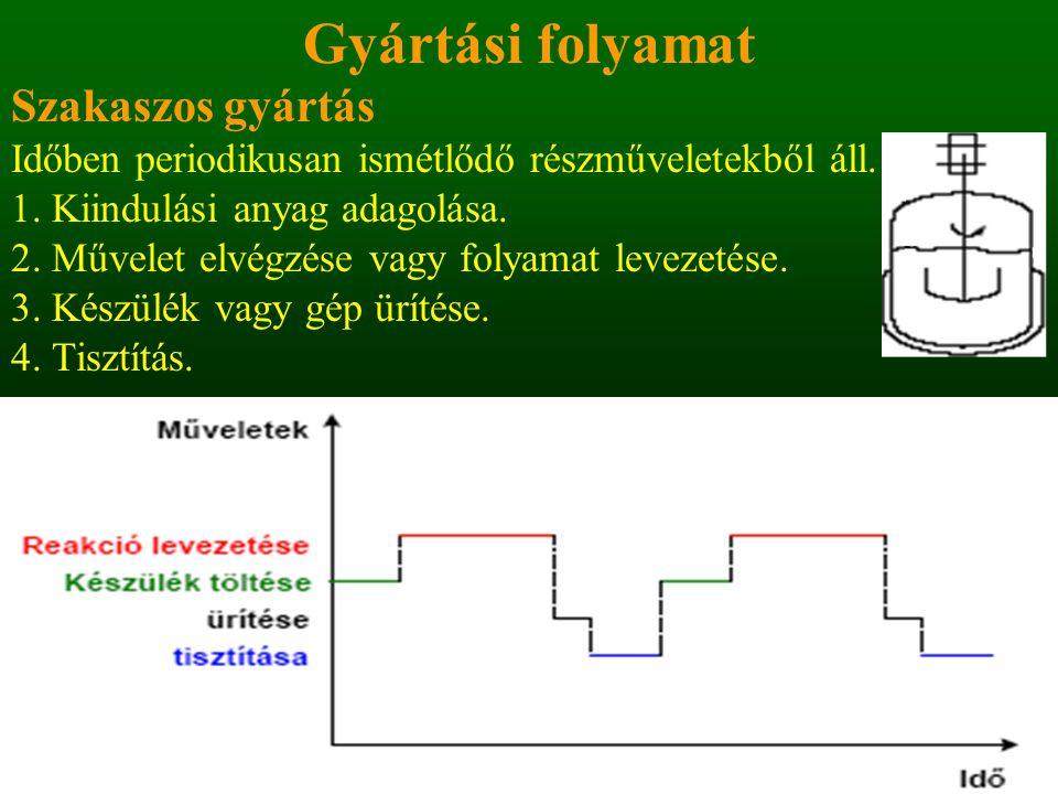 Alkáli-klorid oldatok elektrolízise, nátronlúg és klór gyártása A konyhasó oldatának elektrolízisével nátronlúgot és tiszta klórt lehet előállítani.