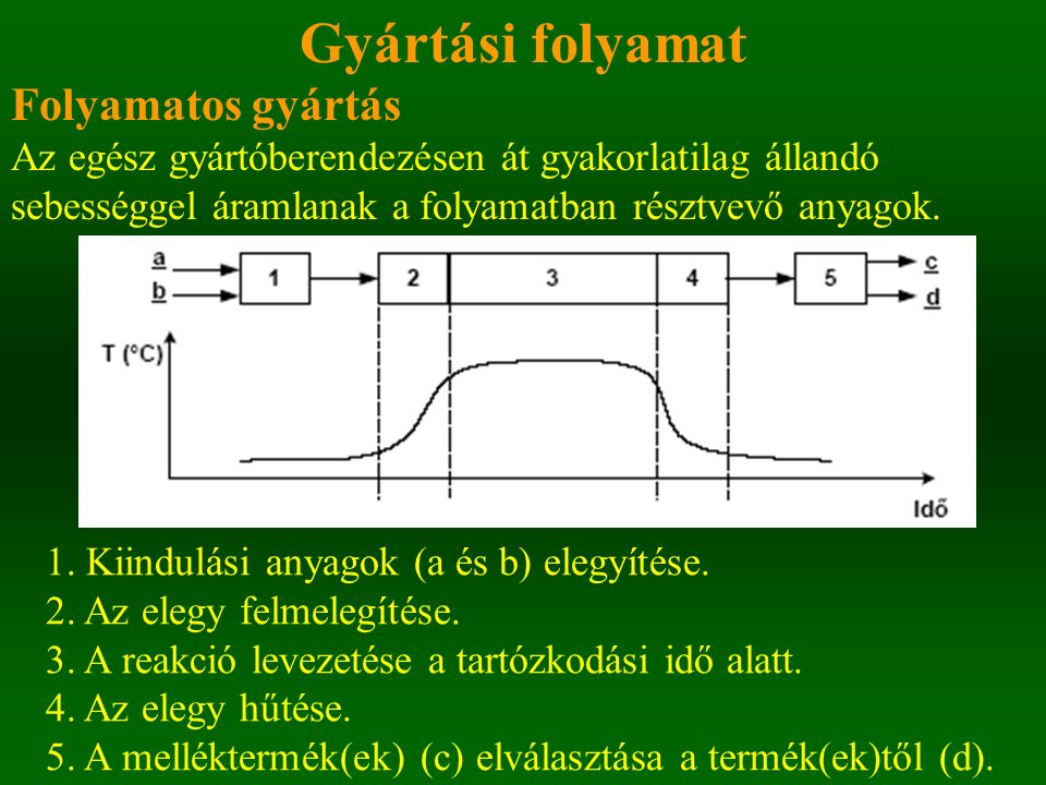 Gyártási folyamat Folyamatos gyártás - kaszkádrendszerben Folyamatos csőreaktor helyett két vagy több szakaszos.