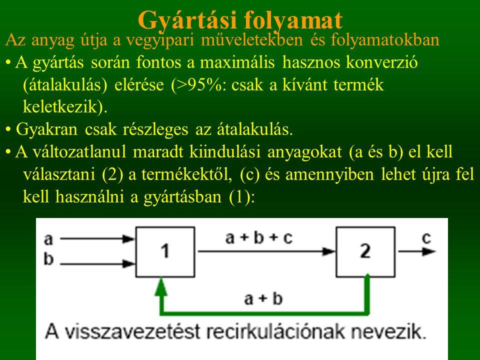 Ammónia A folyamat leírása: - A szintézisgáz nem alakul át teljesen - Az átalakult ammóniát kondenzáltatás után elvezetik, a maradék gázt recirkuláltatják - A rendszerbe csak annyi friss gázelegyet visznek, ami a képződött ammónia pótlására szükséges - A cirkuláló gázelegyből időnként lefúvatnak az esetleges szennyeződések feldúsulásának elkerülésére A konverzió nem teljes : recirkuláció