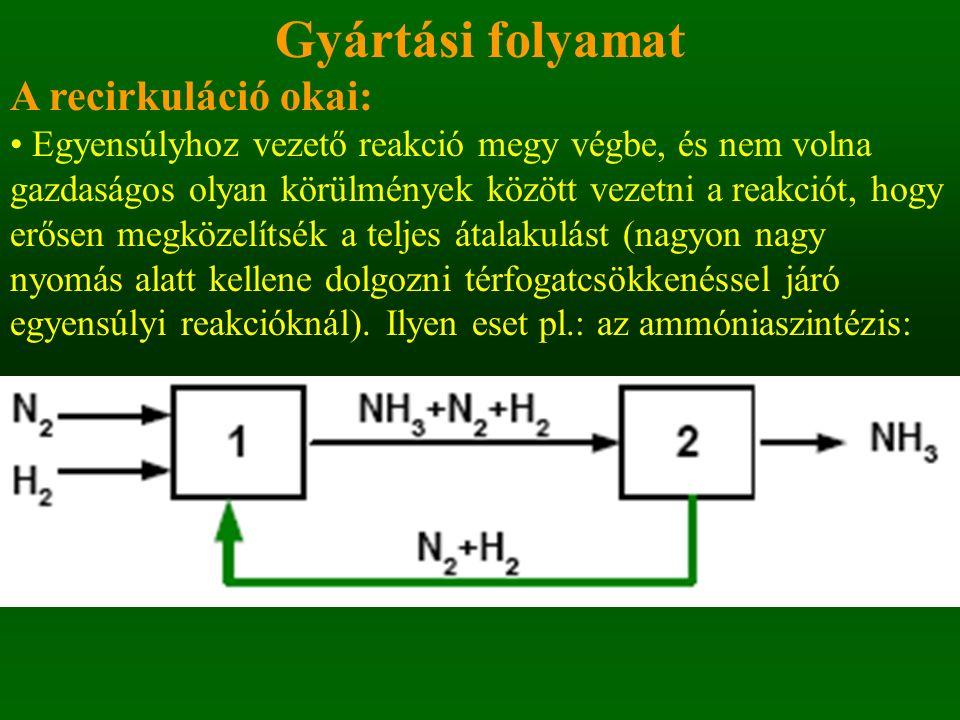 Az ammóniaszintézis elvi folyamatábrája
