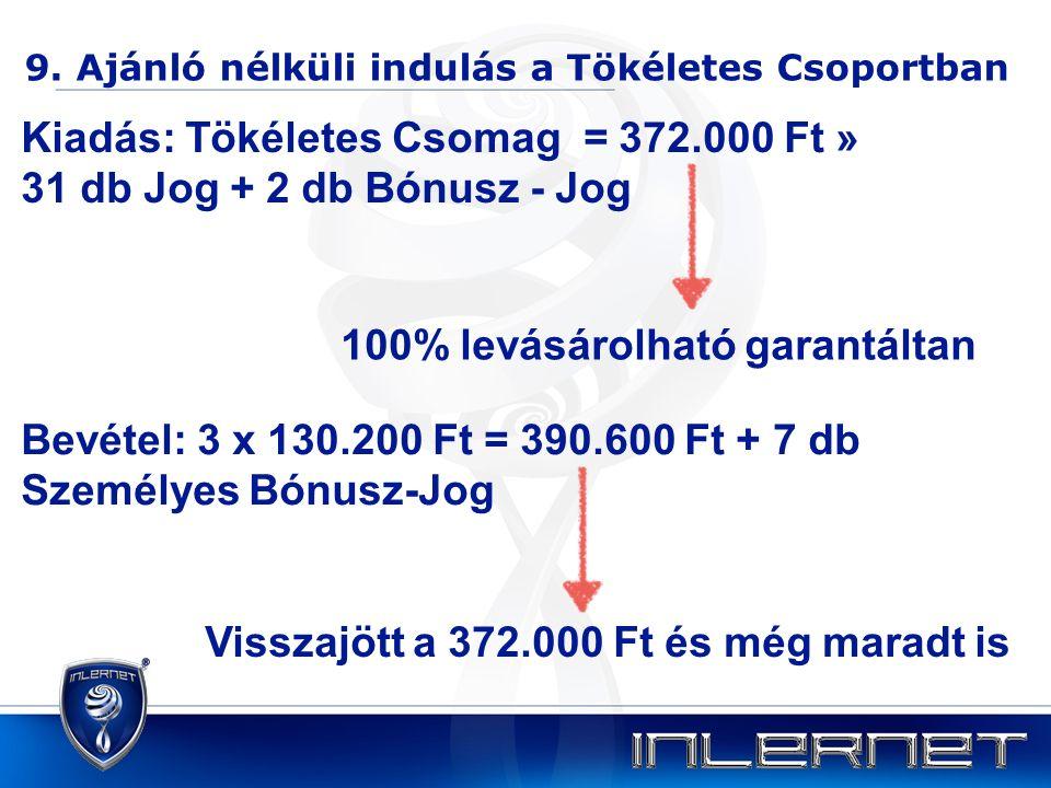 9. Ajánló nélküli indulás a Tökéletes Csoportban Bevétel: 3 x 130.200 Ft = 390.600 Ft + 7 db Személyes Bónusz-Jog Kiadás: Tökéletes Csomag = 372.000 F