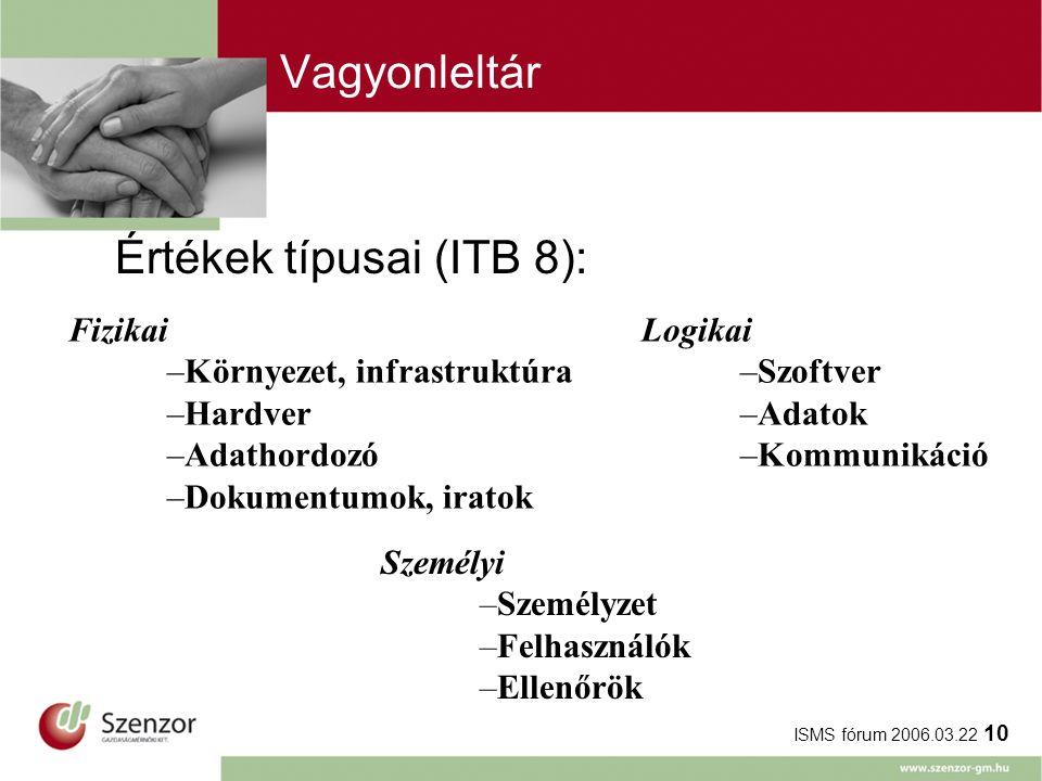 ISMS fórum 2006.03.22 10 Értékek típusai (ITB 8): Logikai –Szoftver –Adatok –Kommunikáció Fizikai –Környezet, infrastruktúra –Hardver –Adathordozó –Dokumentumok, iratok Személyi –Személyzet –Felhasználók –Ellenőrök Vagyonleltár