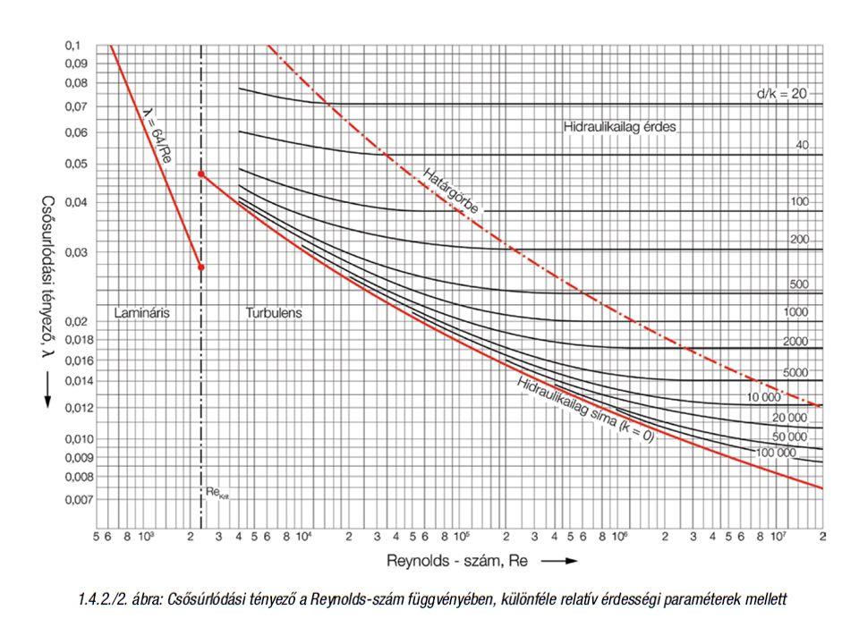 Korszerűsítés Csak fűtőtestszelep Fűtőtest és beszabályozó szelep Szivattyúcsere – Állandó fordulatszámú – Szabályozott fordulatszámú (  p-c,  p-v)