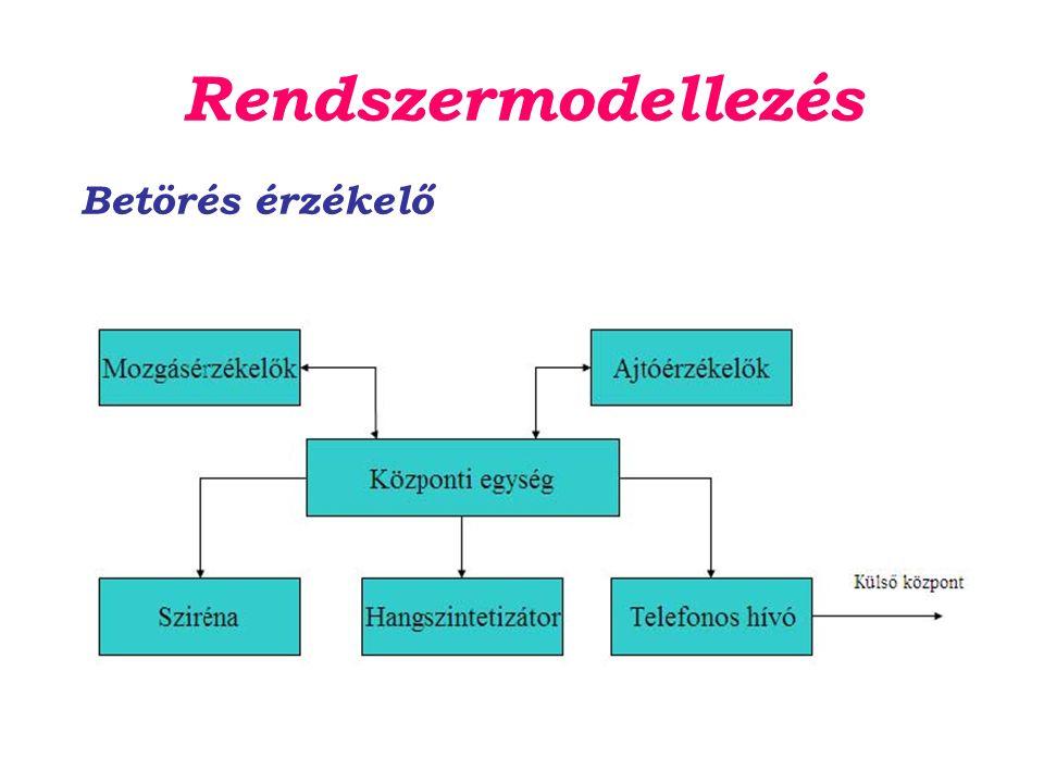 Rendszermodellezés Betörés érzékelő