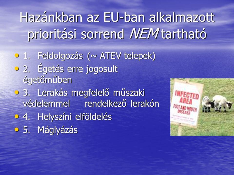 Hazánkban az EU-ban alkalmazott prioritási sorrend NEM tartható 1. Feldolgozás (~ ATEV telepek) 1. Feldolgozás (~ ATEV telepek) 2. Égetés erre jogosul