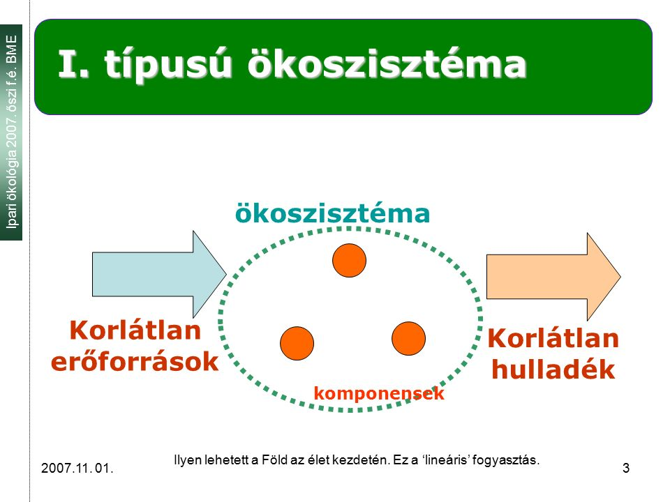 Ipari ökológia 2007. őszi f.é. BME 2007.11. 01. 3 I. típusú ökoszisztéma Korlátlan erőforrások Korlátlan hulladék ökoszisztéma komponensek Ilyen lehet