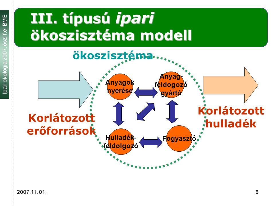 Ipari ökológia 2007. őszi f.é. BME 2007.11. 01. 8 III. típusú ipari ökoszisztéma modell Anyagok nyerése Korlátozott erőforrások ökoszisztéma Korlátozo