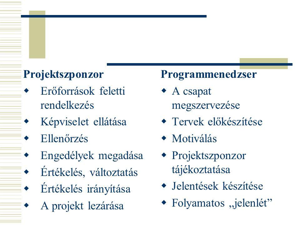 Programok lehetséges kockázatforrásai 1.Emberi5. Jogi 2.