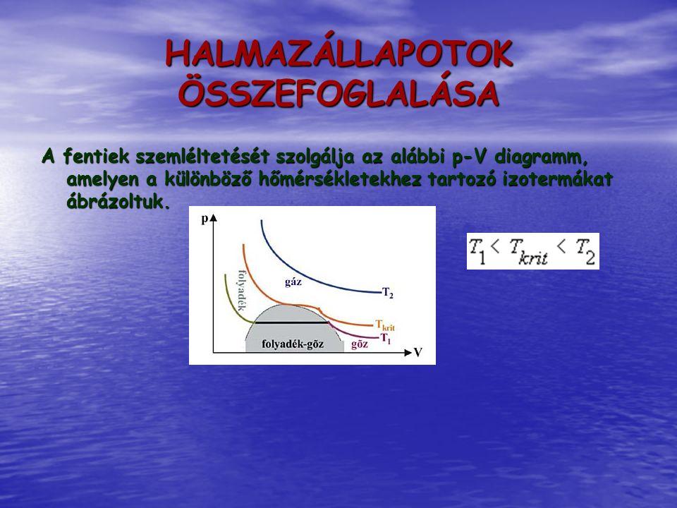 A fentiek szemléltetését szolgálja az alábbi p-V diagramm, amelyen a különböző hőmérsékletekhez tartozó izotermákat ábrázoltuk. HALMAZÁLLAPOTOK ÖSSZEF