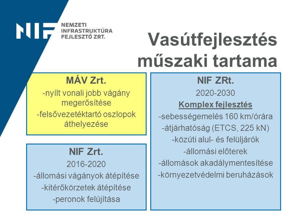 Vasútfejlesztés műszaki tartama MÁV Zrt. -nyílt vonali jobb vágány megerősítése -felsővezetéktartó oszlopok áthelyezése NIF ZRt. 2020-2030 Komplex fej