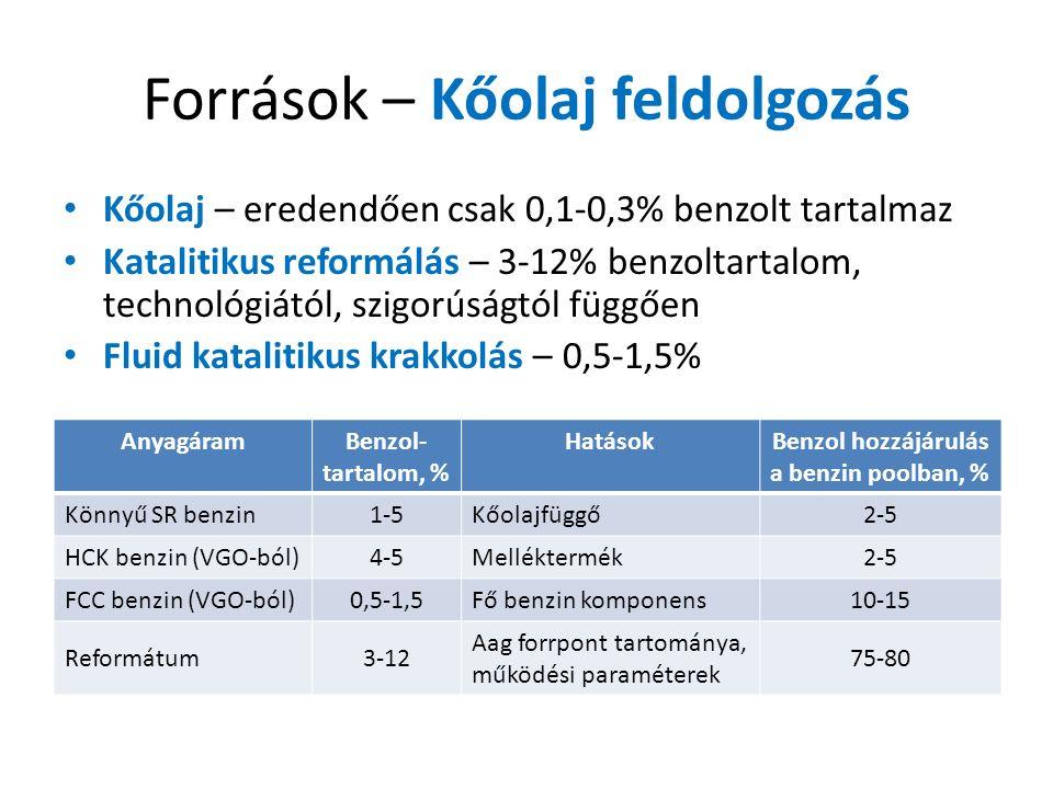 Források – Kőolaj feldolgozás Kőolaj – eredendően csak 0,1-0,3% benzolt tartalmaz Katalitikus reformálás – 3-12% benzoltartalom, technológiától, szigorúságtól függően Fluid katalitikus krakkolás – 0,5-1,5% AnyagáramBenzol- tartalom, % HatásokBenzol hozzájárulás a benzin poolban, % Könnyű SR benzin1-5Kőolajfüggő2-5 HCK benzin (VGO-ból)4-5Melléktermék2-5 FCC benzin (VGO-ból)0,5-1,5Fő benzin komponens10-15 Reformátum3-12 Aag forrpont tartománya, működési paraméterek 75-80
