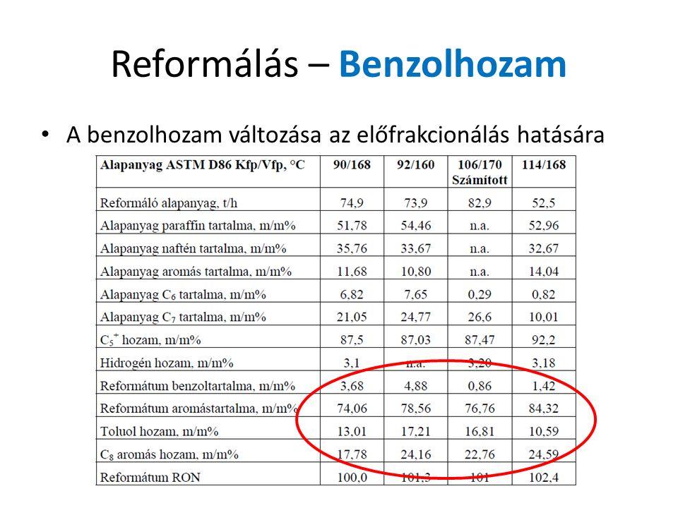 Reformálás – Benzolhozam A benzolhozam változása az előfrakcionálás hatására