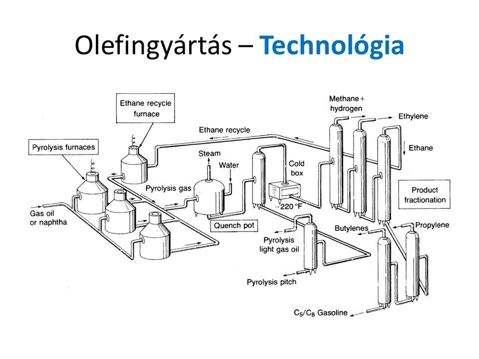 Olefingyártás – Technológia