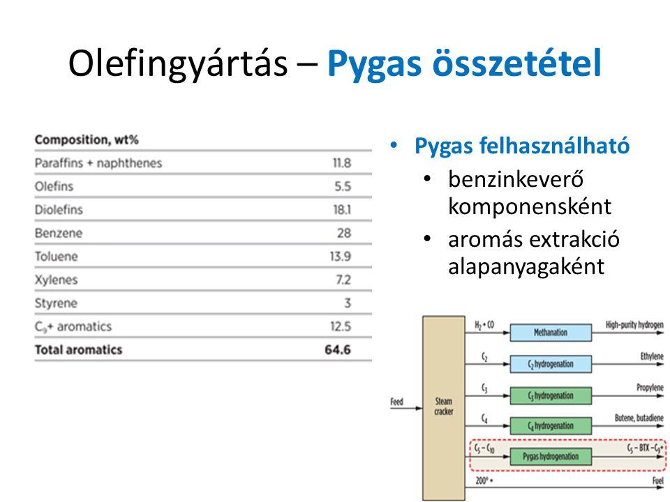 Olefingyártás – Pygas összetétel Pygas felhasználható benzinkeverő komponensként aromás extrakció alapanyagaként