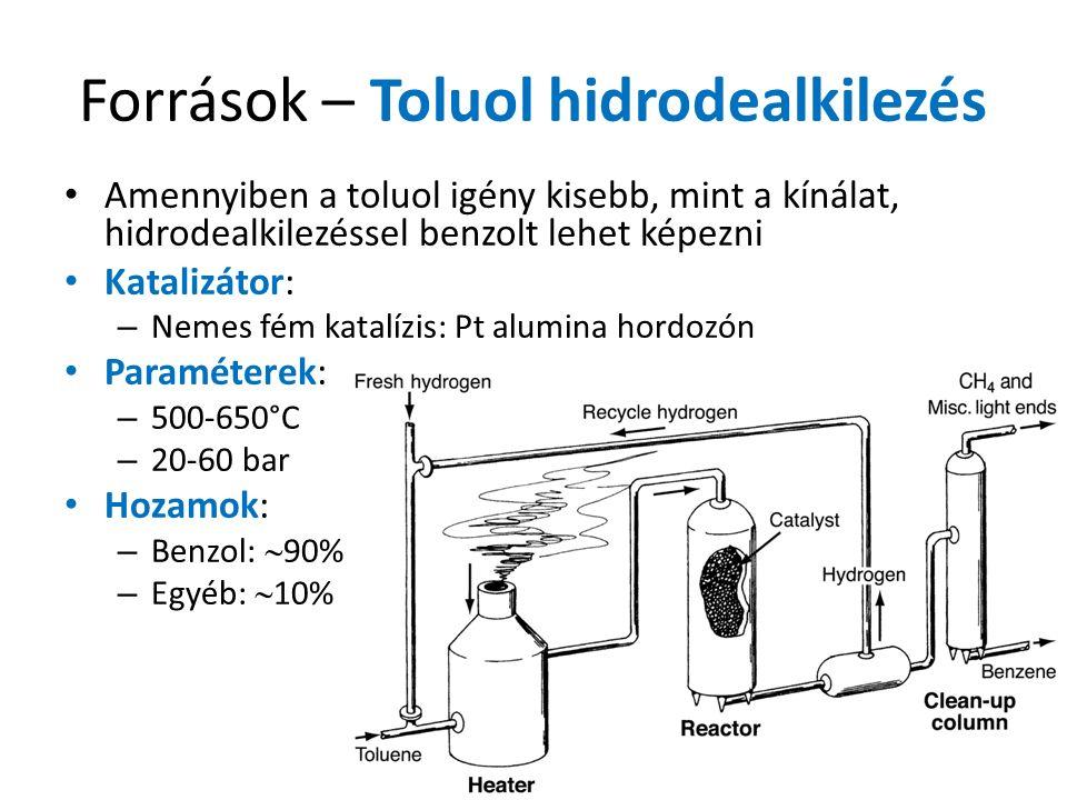 Források – Toluol hidrodealkilezés Amennyiben a toluol igény kisebb, mint a kínálat, hidrodealkilezéssel benzolt lehet képezni Katalizátor: – Nemes fém katalízis: Pt alumina hordozón Paraméterek: – 500-650°C – 20-60 bar Hozamok: – Benzol:  90% – Egyéb:  10%