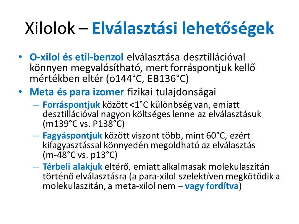 Xilolok – Elválasztási lehetőségek O-xilol és etil-benzol elválasztása desztillációval könnyen megvalósítható, mert forráspontjuk kellő mértékben eltér (o144°C, EB136°C) Meta és para izomer fizikai tulajdonságai – Forráspontjuk között <1°C különbség van, emiatt desztillációval nagyon költséges lenne az elválasztásuk (m139°C vs.