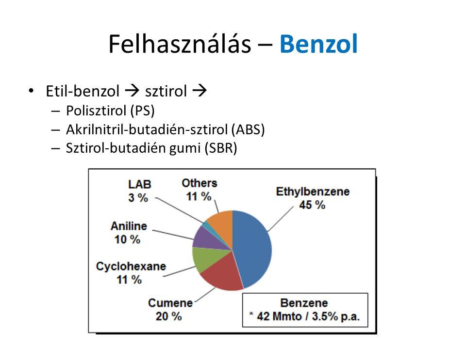 Felhasználás – Benzol Etil-benzol  sztirol  – Polisztirol (PS) – Akrilnitril-butadién-sztirol (ABS) – Sztirol-butadién gumi (SBR)