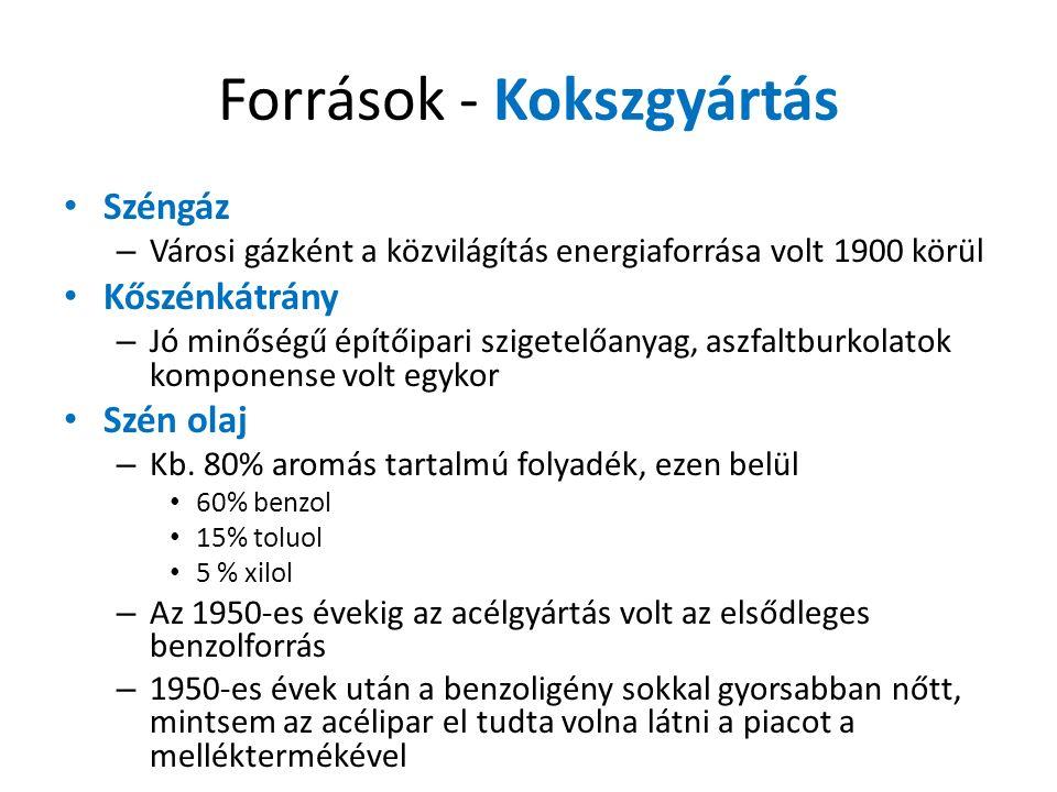 Források - Kokszgyártás Széngáz – Városi gázként a közvilágítás energiaforrása volt 1900 körül Kőszénkátrány – Jó minőségű építőipari szigetelőanyag, aszfaltburkolatok komponense volt egykor Szén olaj – Kb.