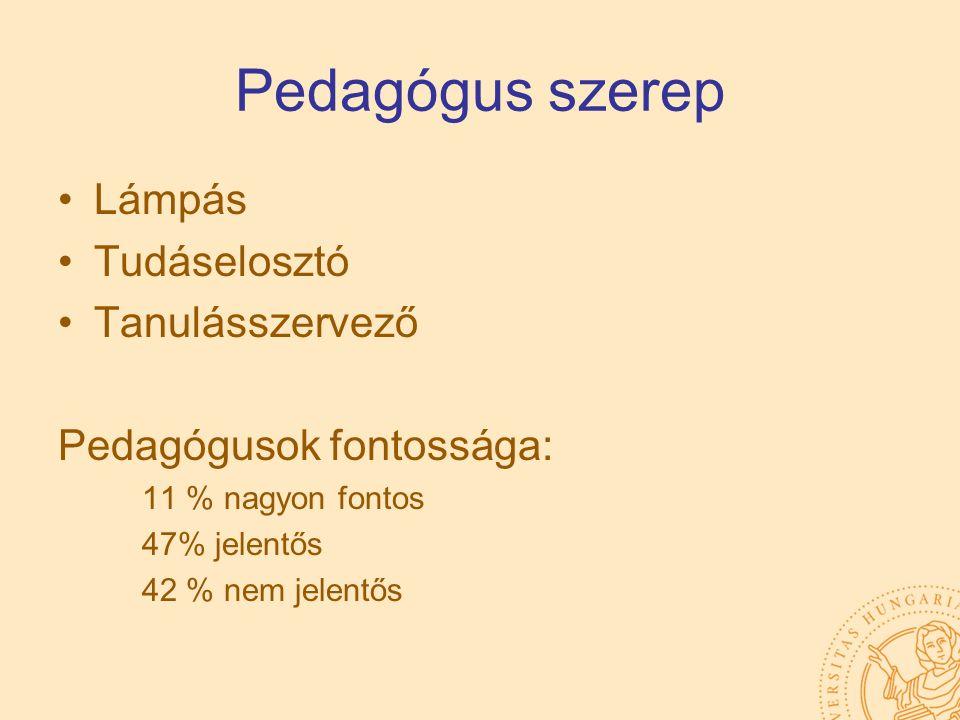 Pedagógus szerep Lámpás Tudáselosztó Tanulásszervező Pedagógusok fontossága: 11 % nagyon fontos 47% jelentős 42 % nem jelentős
