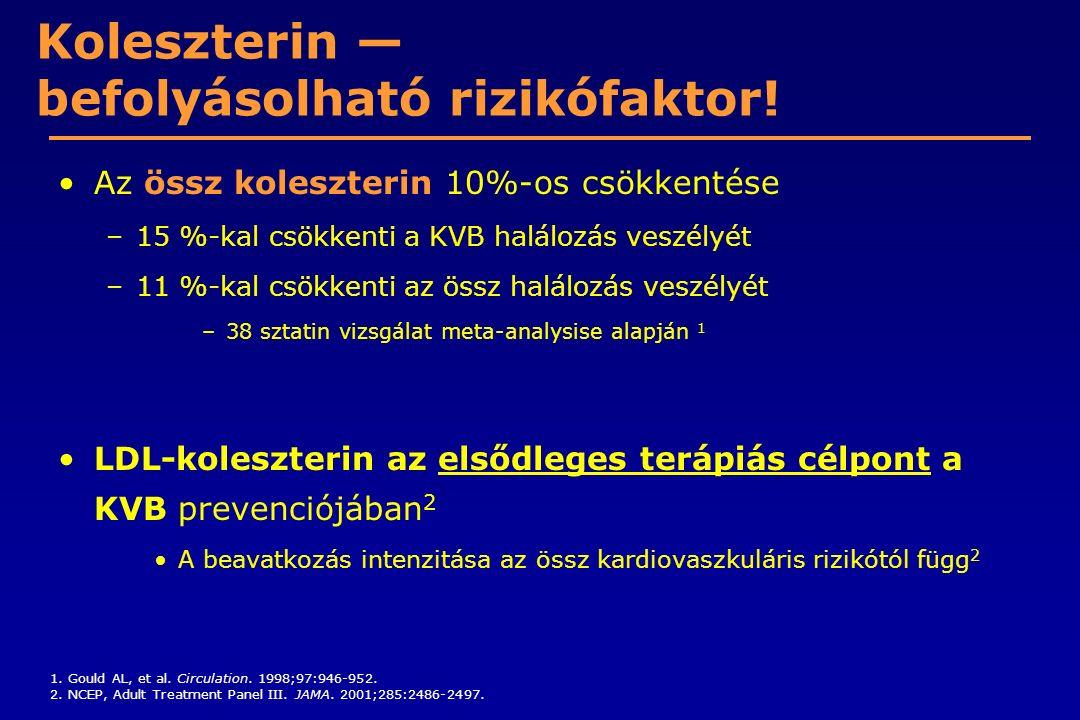 Koleszterin — befolyásolható rizikófaktor! Az össz koleszterin 10%-os csökkentése –15 %-kal csökkenti a KVB halálozás veszélyét –11 %-kal csökkenti az