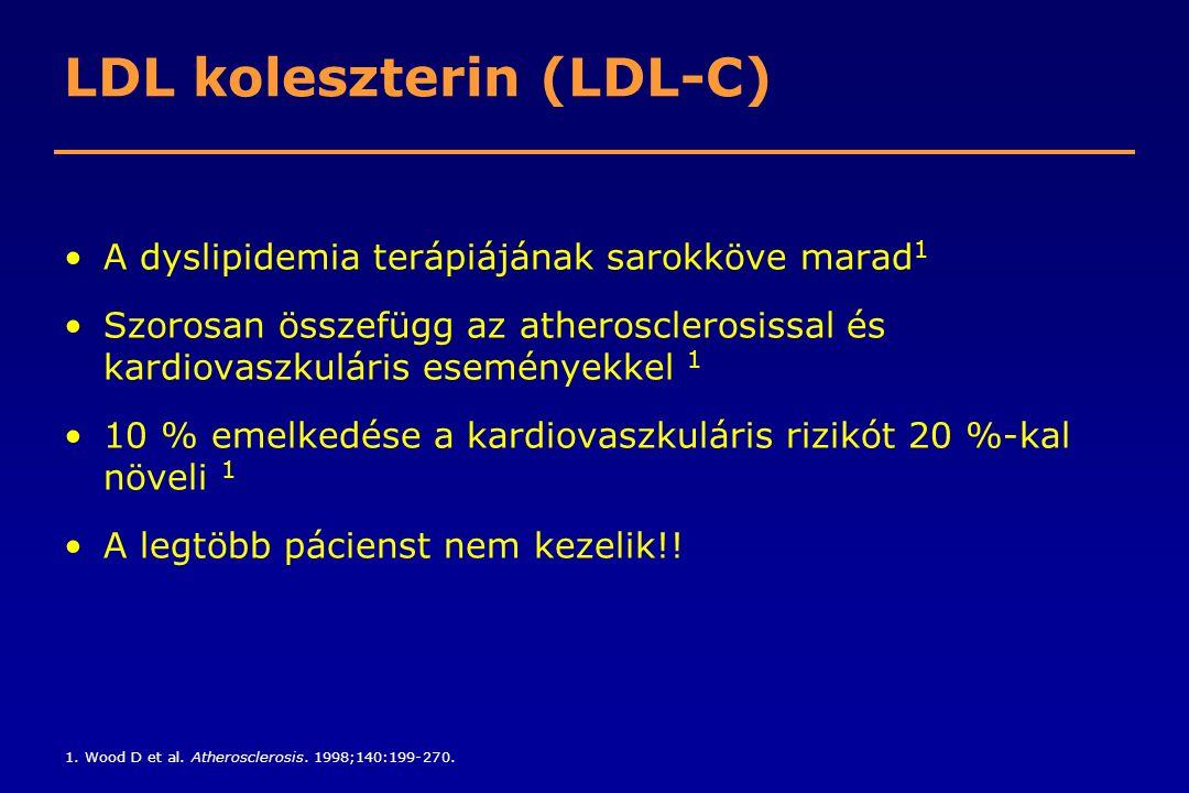 LDL koleszterin (LDL-C) A dyslipidemia terápiájának sarokköve marad 1 Szorosan összefügg az atherosclerosissal és kardiovaszkuláris eseményekkel 1 10