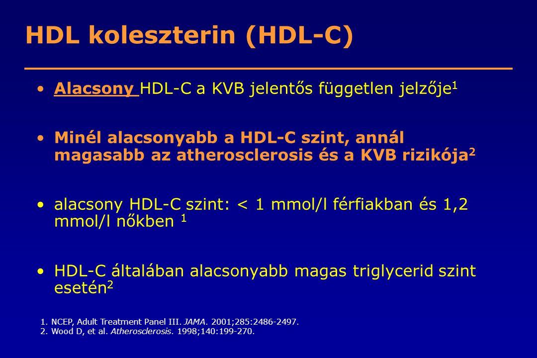 HDL koleszterin (HDL-C) Alacsony HDL-C a KVB jelentős független jelzője 1 Minél alacsonyabb a HDL-C szint, annál magasabb az atherosclerosis és a KVB