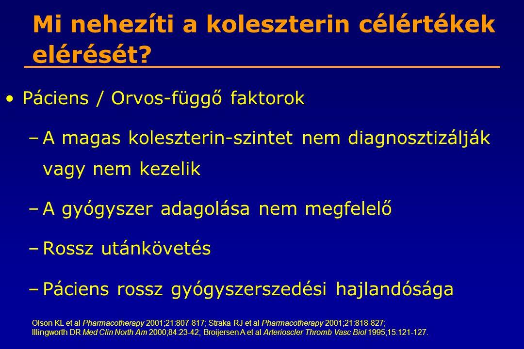Mi nehezíti a koleszterin célértékek elérését? Páciens / Orvos-függő faktorok –A magas koleszterin-szintet nem diagnosztizálják vagy nem kezelik –A gy