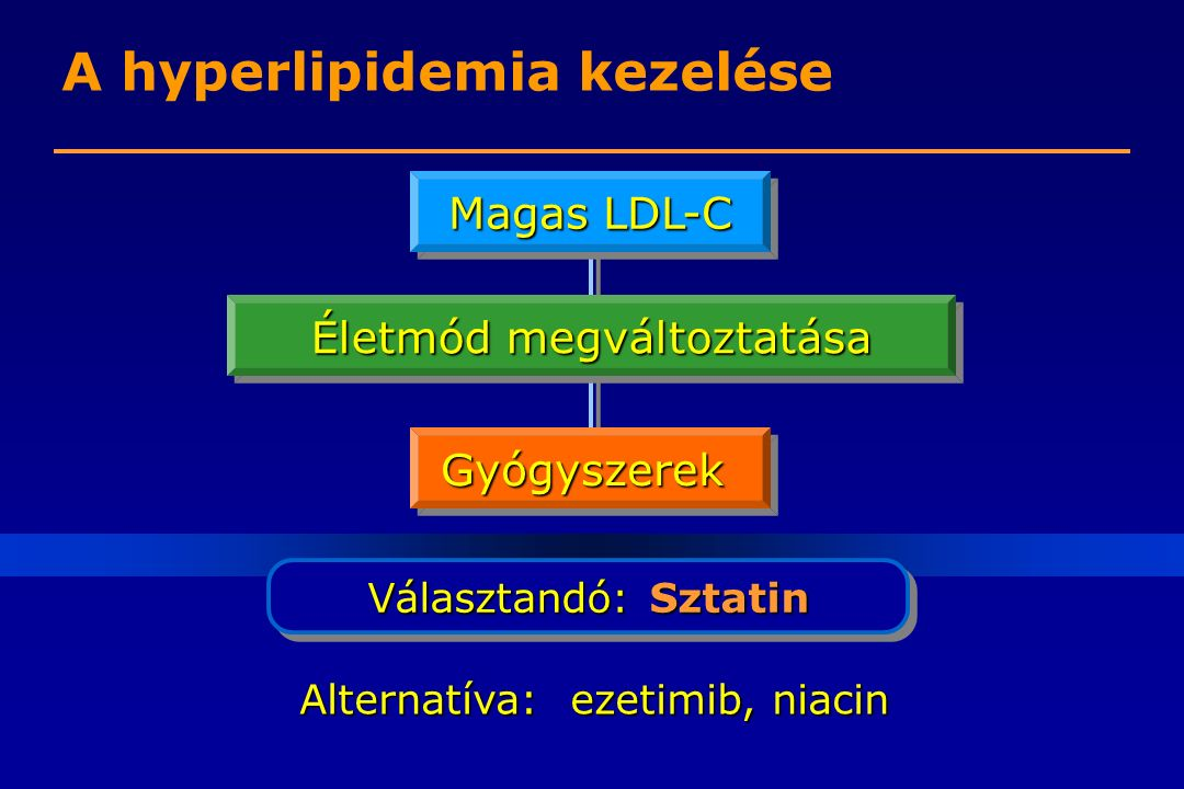 A hyperlipidemia kezelése Magas LDL-C Életmód megváltoztatása GyógyszerekGyógyszerek Választandó: Sztatin Alternatíva: ezetimib, niacin