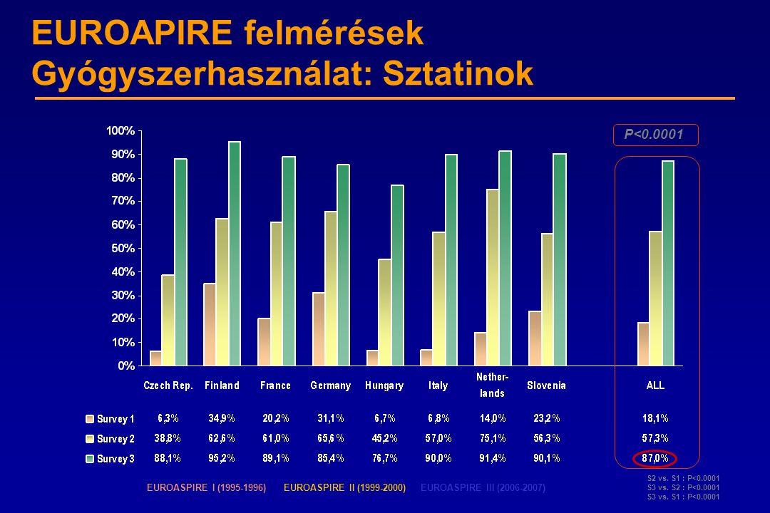 EUROAPIRE felmérések Gyógyszerhasználat: Sztatinok P<0.0001 S2 vs. S1 : P<0.0001 S3 vs. S2 : P<0.0001 S3 vs. S1 : P<0.0001 EUROASPIRE I (1995-1996)EUR