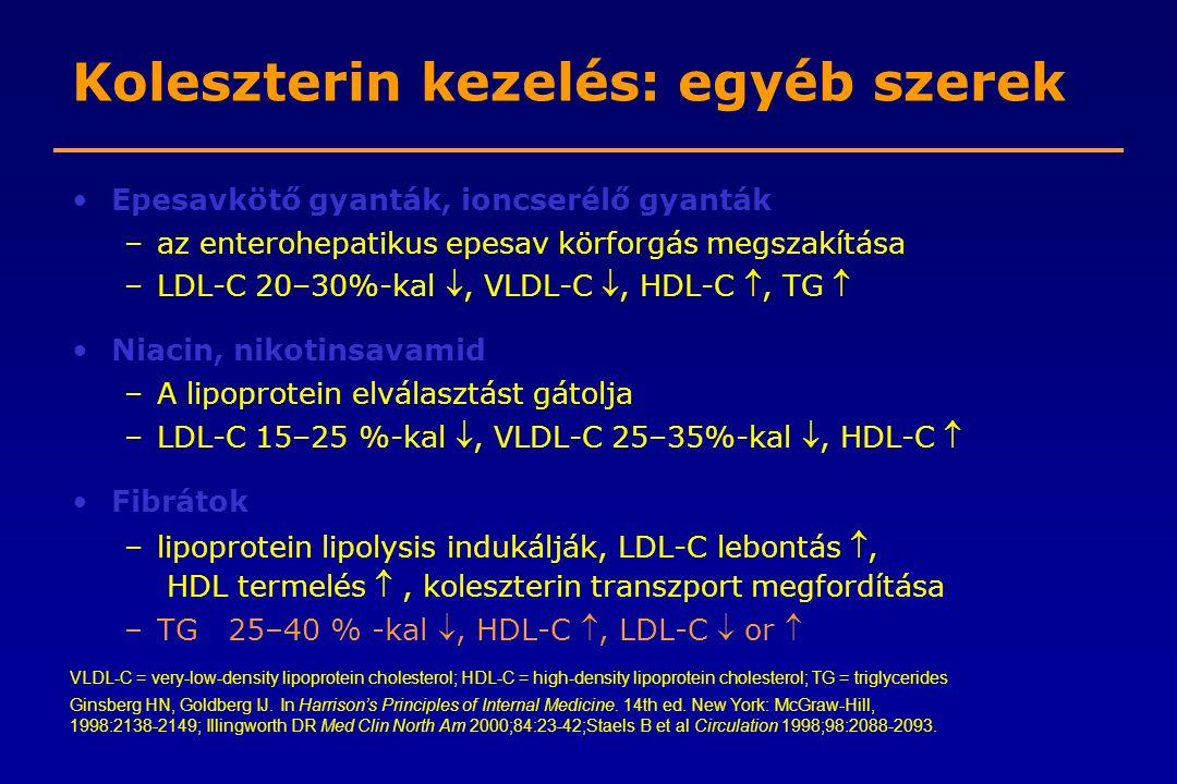 Koleszterin kezelés: egyéb szerek Epesavkötő gyanták, ioncserélő gyanták –az enterohepatikus epesav körforgás megszakítása –LDL-C 20–30%-kal , VLDL-C