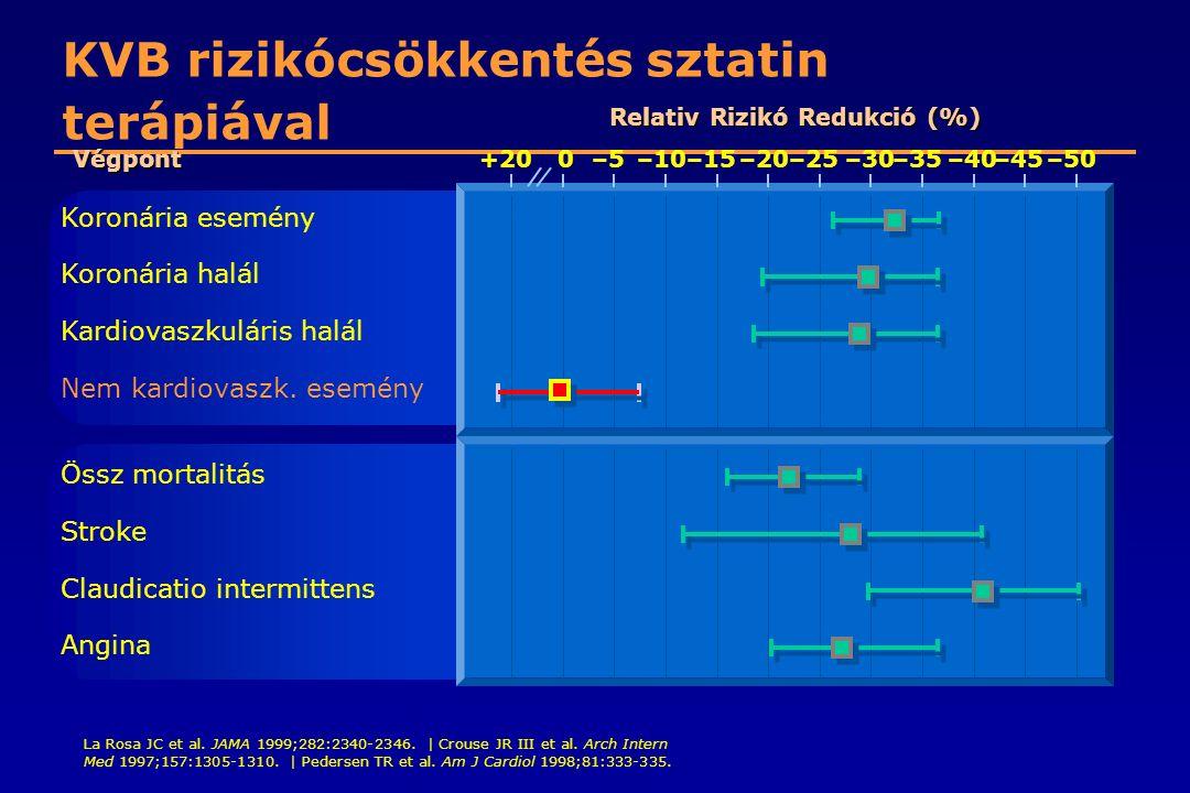 KVB rizikócsökkentés sztatin terápiával La Rosa JC et al. JAMA 1999;282:2340-2346. | Crouse JR III et al. Arch Intern Med 1997;157:1305-1310. | Peders