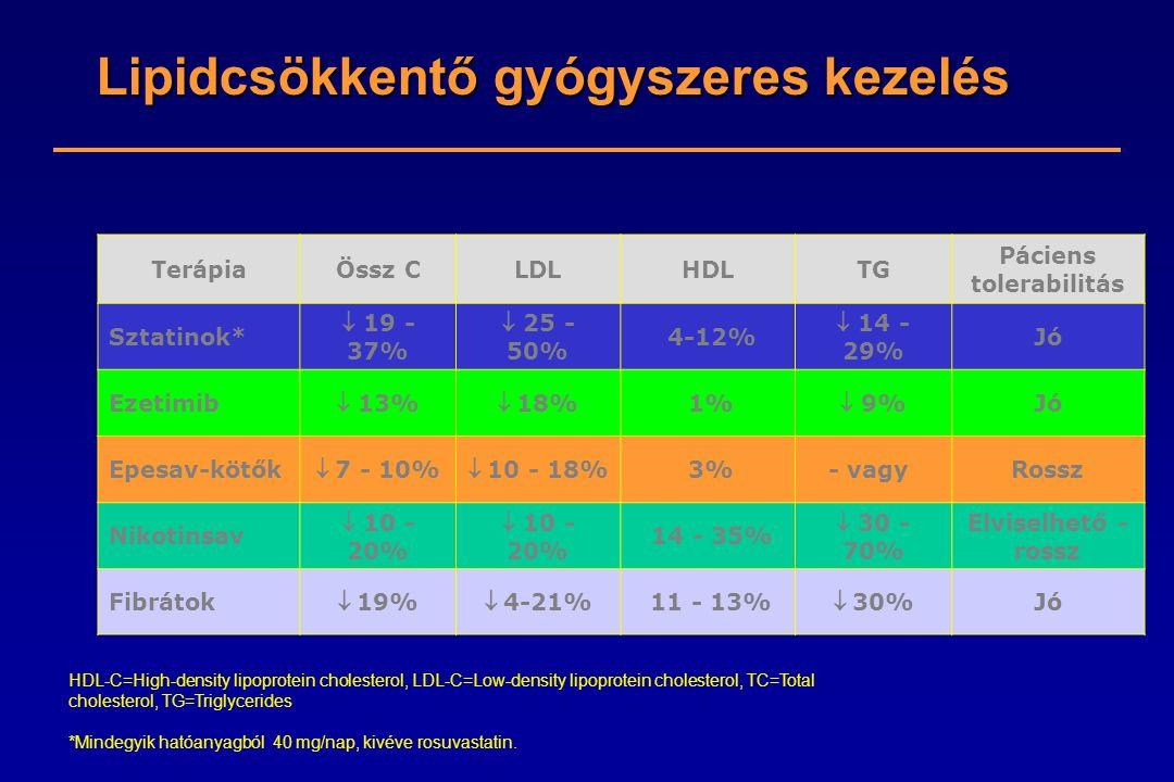 HDL-C=High-density lipoprotein cholesterol, LDL-C=Low-density lipoprotein cholesterol, TC=Total cholesterol, TG=Triglycerides *Mindegyik hatóanyagból