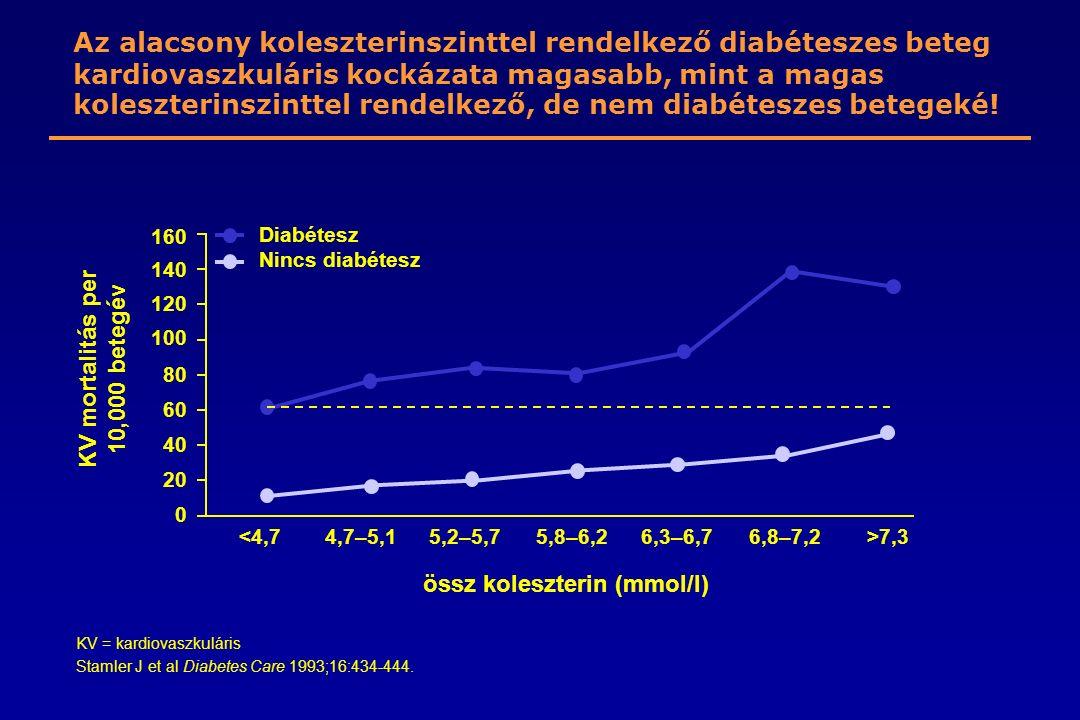 KV = kardiovaszkuláris Stamler J et al Diabetes Care 1993;16:434-444. KV mortalitás per 10,000 betegév Diabétesz Nincs diabétesz össz koleszterin (mmo