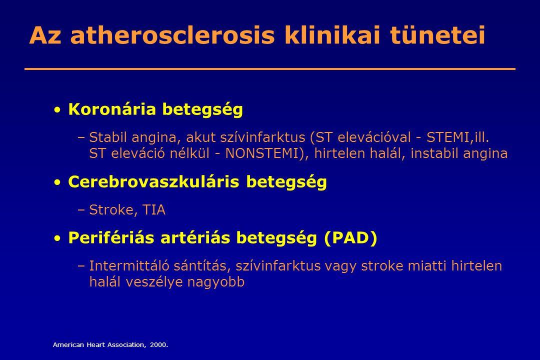 Az atherosclerosis klinikai tünetei Koronária betegség –Stabil angina, akut szívinfarktus (ST elevációval - STEMI,ill. ST eleváció nélkül - NONSTEMI),