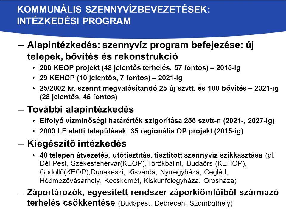 –Alapintézkedés: szennyvíz program befejezése: új telepek, bővítés és rekonstrukció 200 KEOP projekt (48 jelentős terhelés, 57 fontos) – 2015-ig 29 KEHOP (10 jelentős, 7 fontos) – 2021-ig 25/2002 kr.