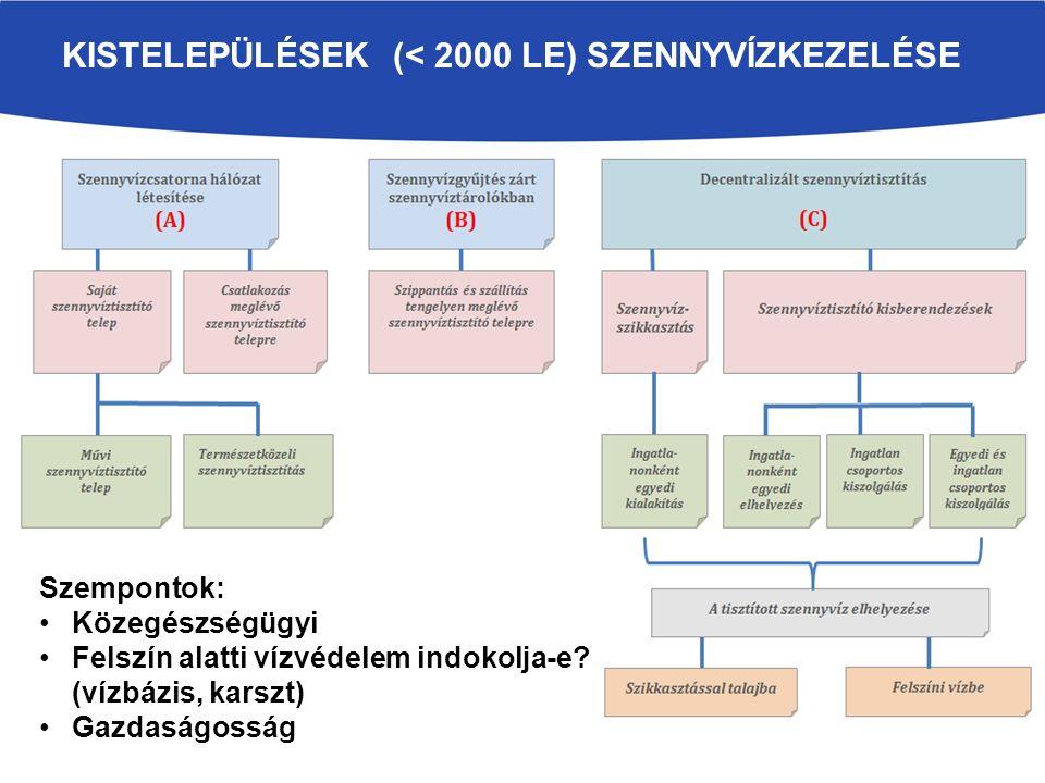 KISTELEPÜLÉSEK (< 2000 LE) SZENNYVÍZKEZELÉSE Szempontok: Közegészségügyi Felszín alatti vízvédelem indokolja-e.