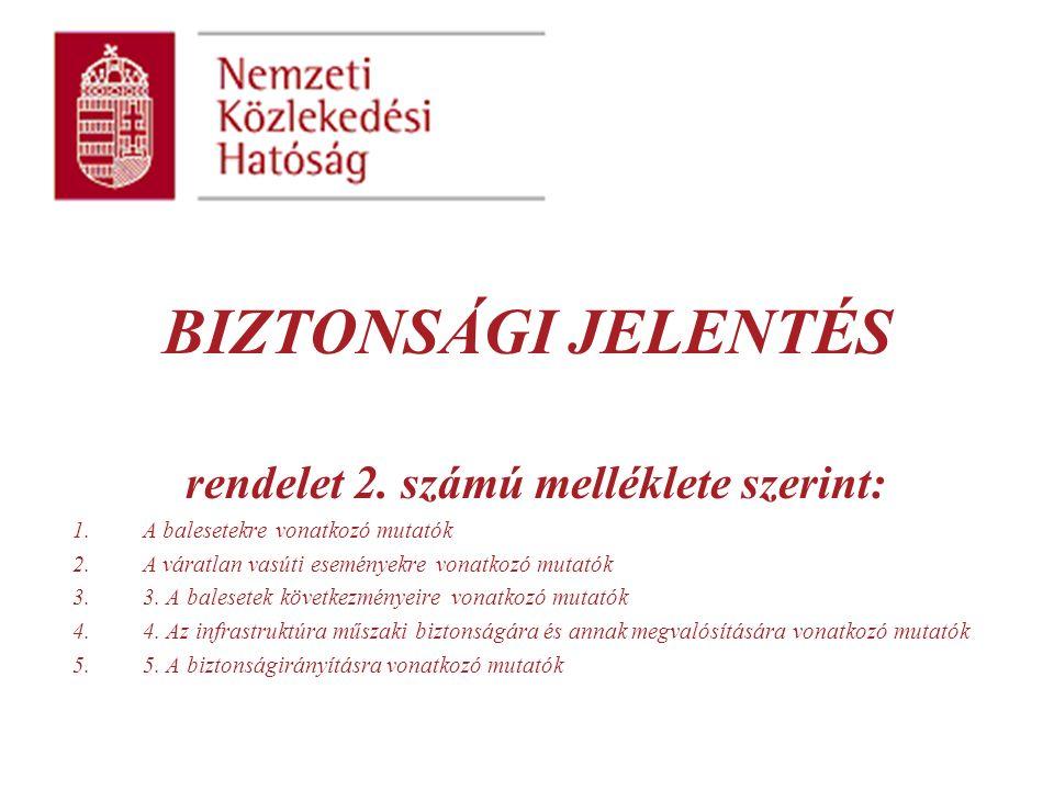 BIZTONSÁGI JELENTÉS rendelet 2.