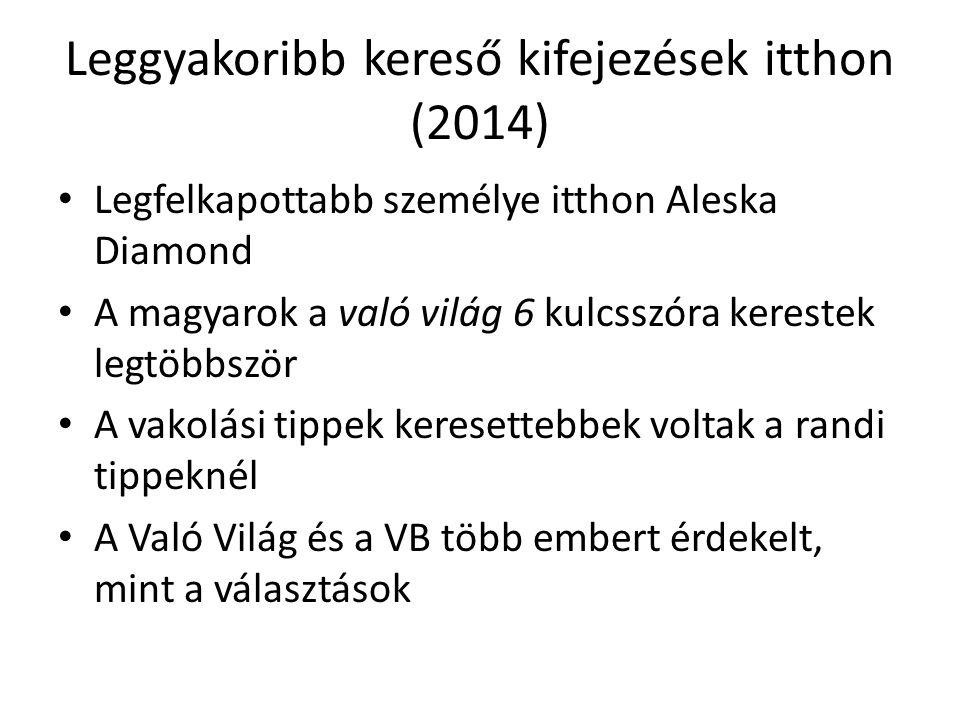 Leggyakoribb kereső kifejezések itthon (2014) Legfelkapottabb személye itthon Aleska Diamond A magyarok a való világ 6 kulcsszóra kerestek legtöbbször A vakolási tippek keresettebbek voltak a randi tippeknél A Való Világ és a VB több embert érdekelt, mint a választások