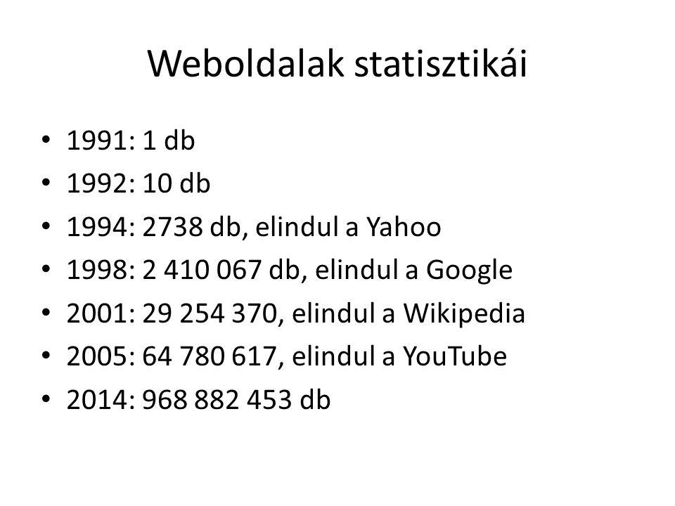 Weboldalak statisztikái 1991: 1 db 1992: 10 db 1994: 2738 db, elindul a Yahoo 1998: 2 410 067 db, elindul a Google 2001: 29 254 370, elindul a Wikipedia 2005: 64 780 617, elindul a YouTube 2014: 968 882 453 db