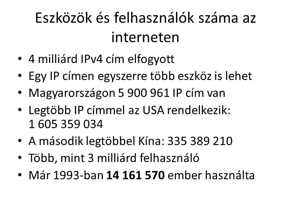 Eszközök és felhasználók száma az interneten 4 milliárd IPv4 cím elfogyott Egy IP címen egyszerre több eszköz is lehet Magyarországon 5 900 961 IP cím van Legtöbb IP címmel az USA rendelkezik: 1 605 359 034 A második legtöbbel Kína: 335 389 210 Több, mint 3 milliárd felhasználó Már 1993-ban 14 161 570 ember használta