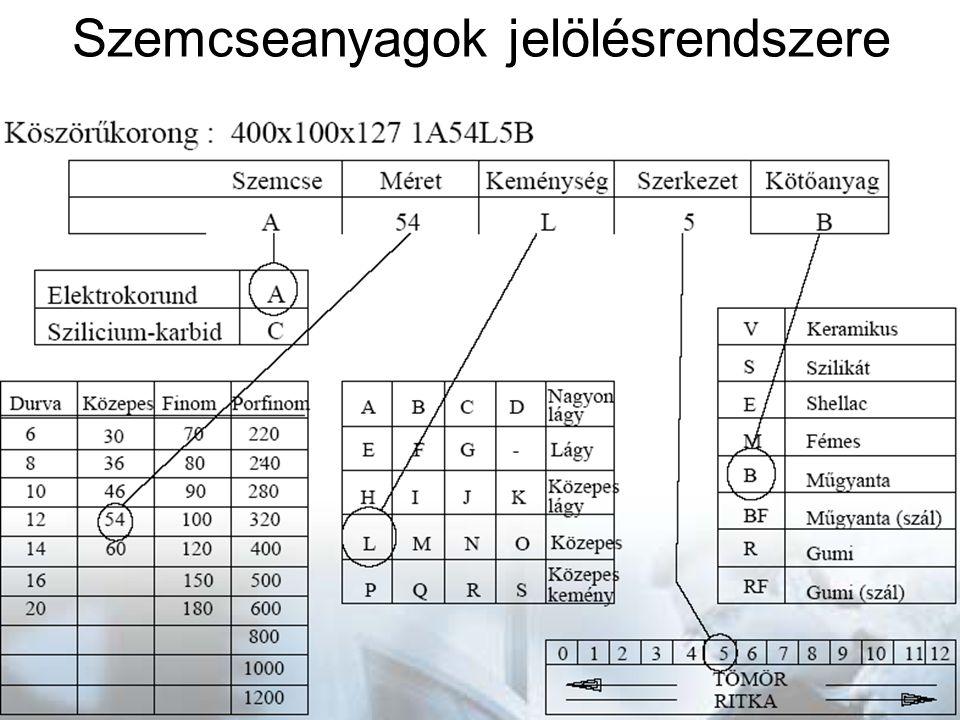 Szemcseanyagok jelölésrendszere