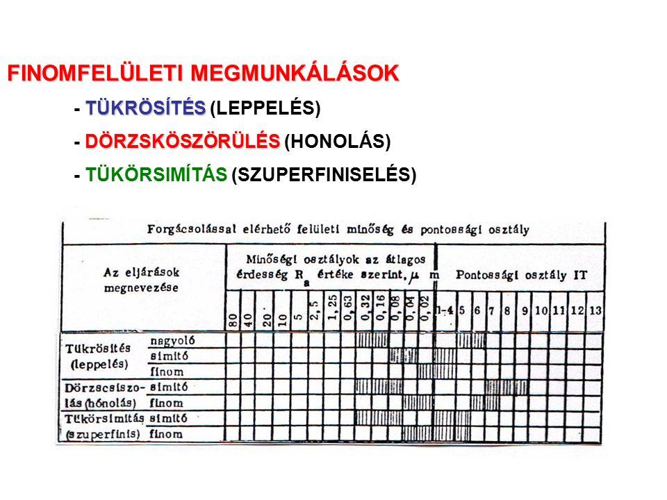 TÜKRÖSÍTÉS - TÜKRÖSÍTÉS (LEPPELÉS) DÖRZSKÖSZÖRÜLÉS - DÖRZSKÖSZÖRÜLÉS (HONOLÁS) - TÜKÖRSIMÍTÁS (SZUPERFINISELÉS)