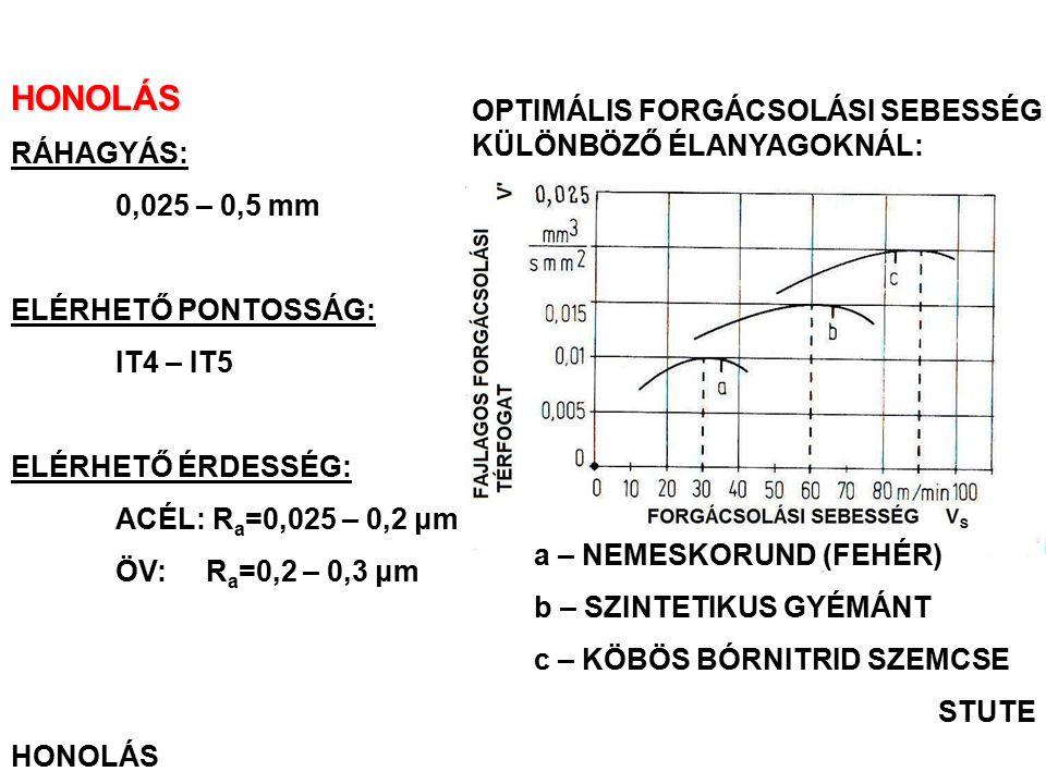 HONOLÁS RÁHAGYÁS: 0,025 – 0,5 mm ELÉRHETŐ PONTOSSÁG: IT4 – IT5 ELÉRHETŐ ÉRDESSÉG: ACÉL: R a =0,025 – 0,2 μm ÖV: R a =0,2 – 0,3 μm HONOLÁS OPTIMÁLIS FO