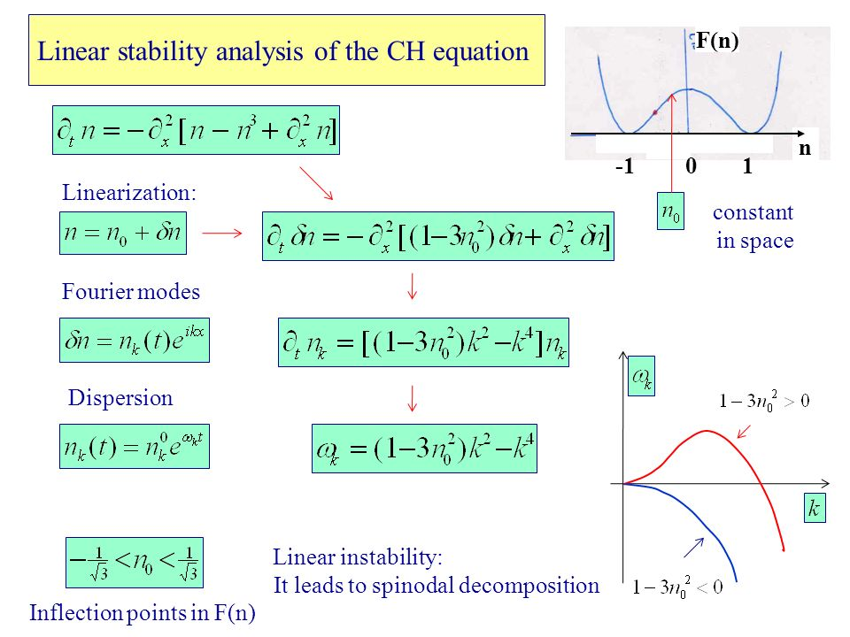 Linear stability analysis of the CH equation Linearization: 1 n 0 F(n) Fourier modes Dispersion Linear instability: It leads to spinodal decomposition Inflection points in F(n) constant in space