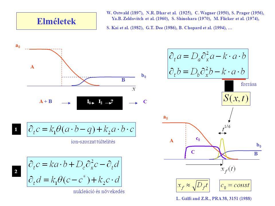 Elméletek W. Ostwald (1897), N.R. Dhar et al. (1925), C.